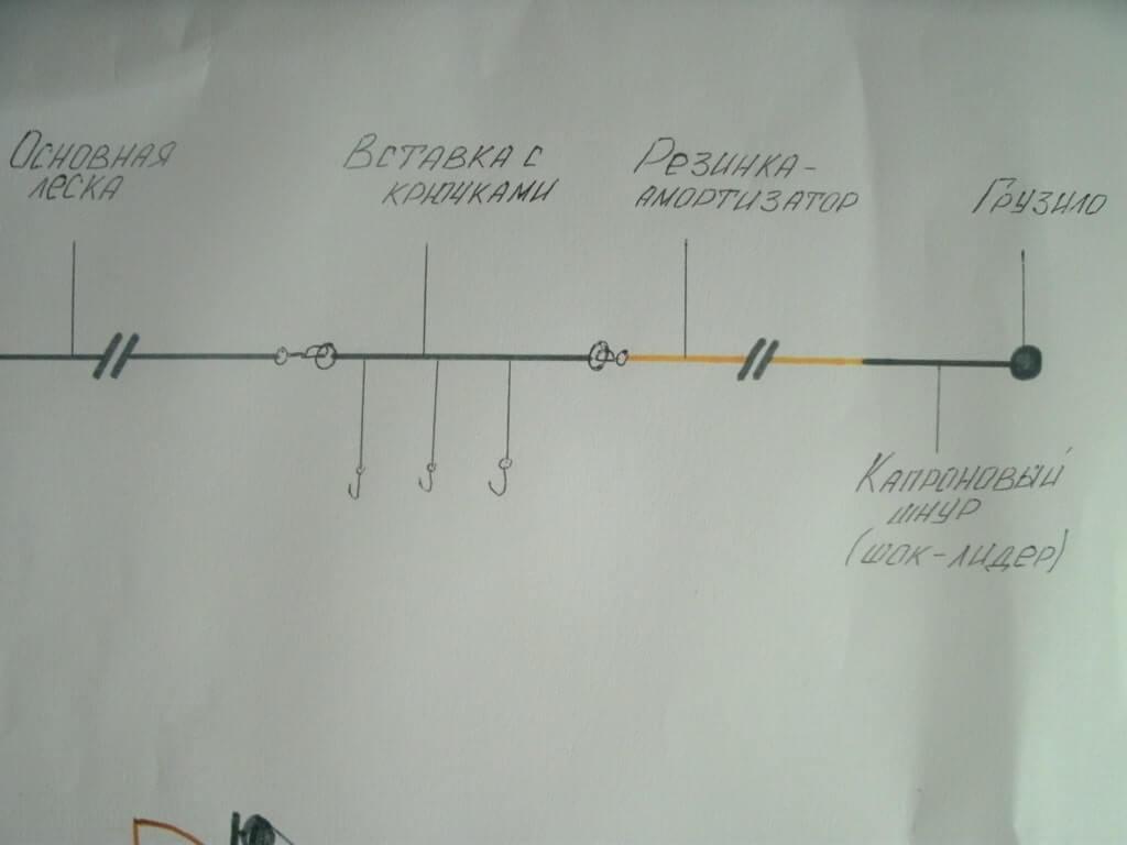 Схема установки резинки