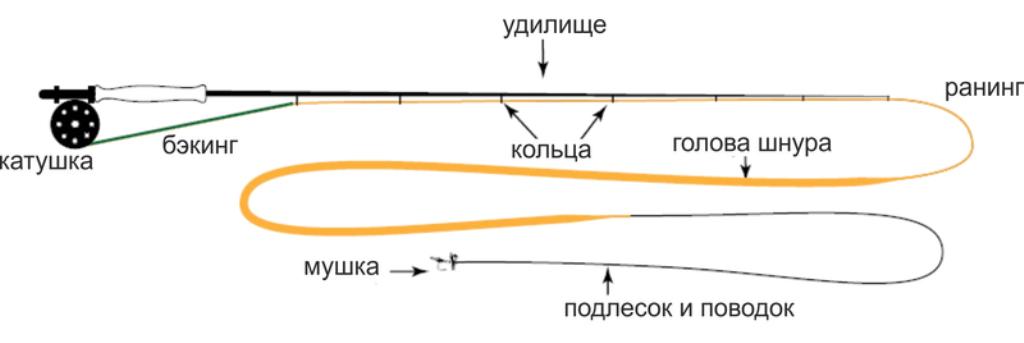 Особенности нахлыста