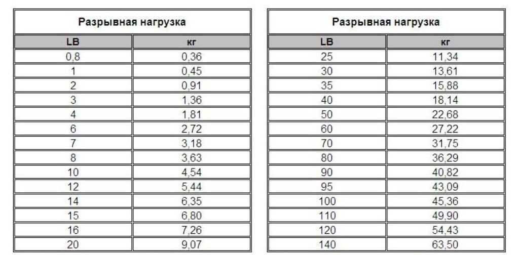 Как определить разрыную нагрузку плетеной лески