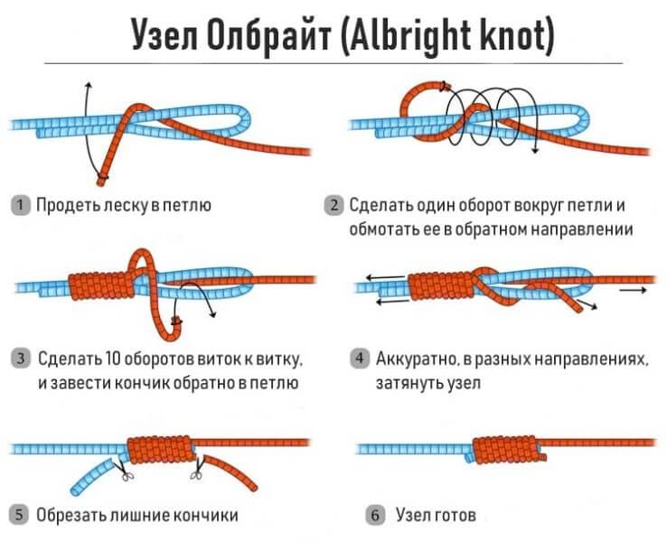 рыболовные узлы для плетенки и флюрокарбона