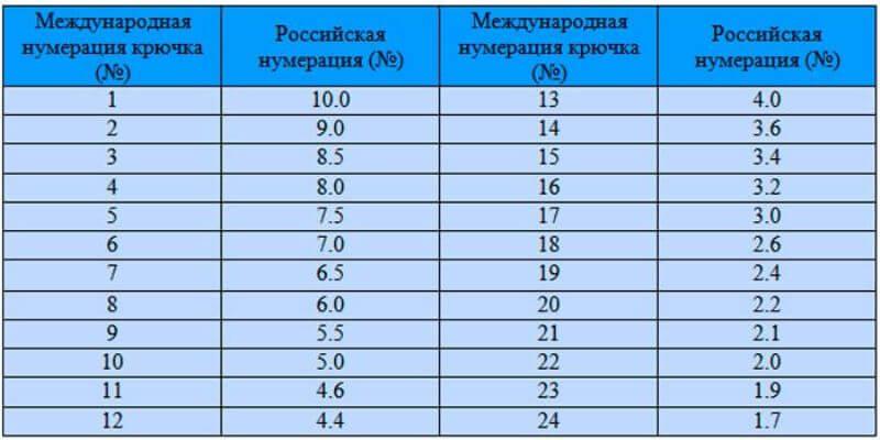 Номера крючков