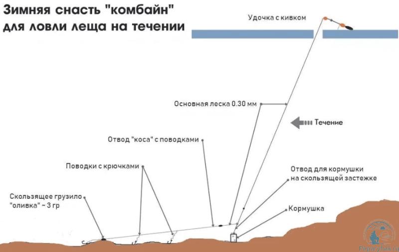 Схема установки комбайна на течении