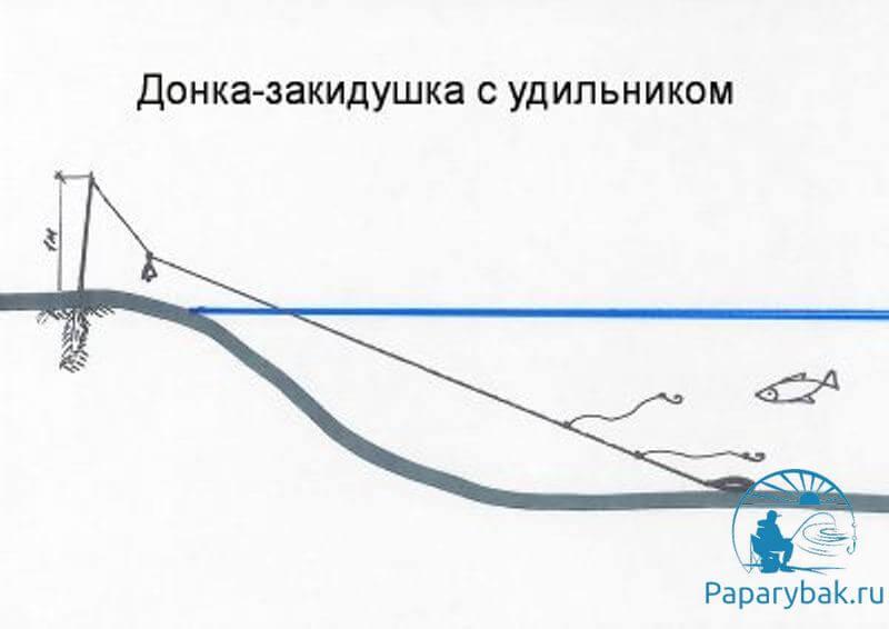 схема закидушки сазаньи