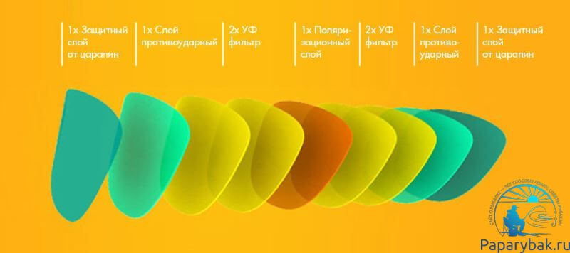 структура линзы